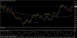 2013 04 20 usdcad d1